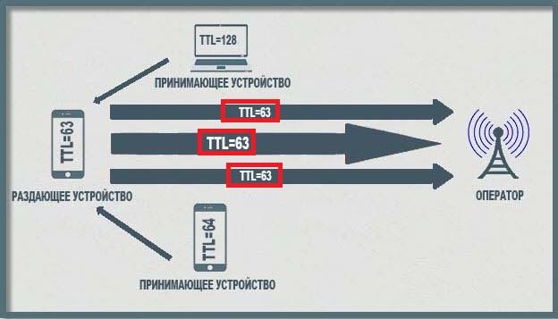 Фиксация TTL