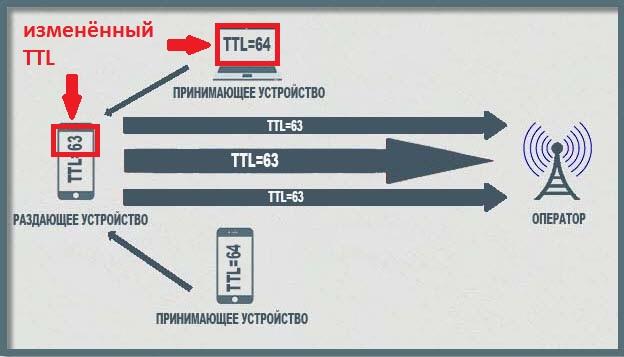 Изменение TTL раздающего телефона и принимающего устройства