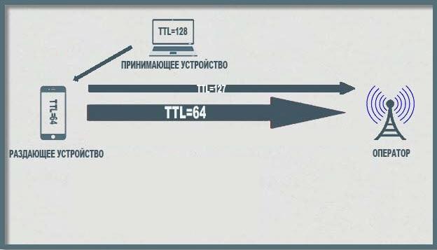 Так палятся раздатчики - разные TTL