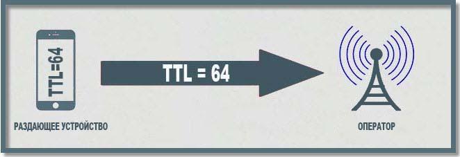 все пакеты уходят к оператору с единственным возможным значением TTL=64