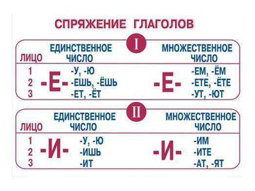 Окончания глаголов 1 и 2 спряжения